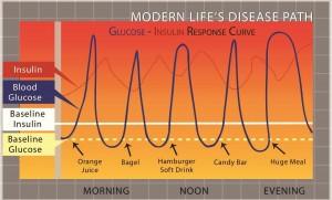 Moderns Life Disease Path
