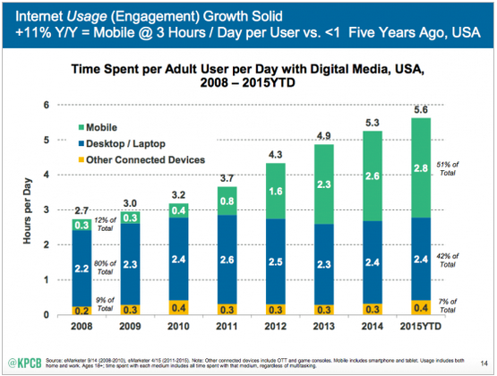 Mobile represents both the present and future