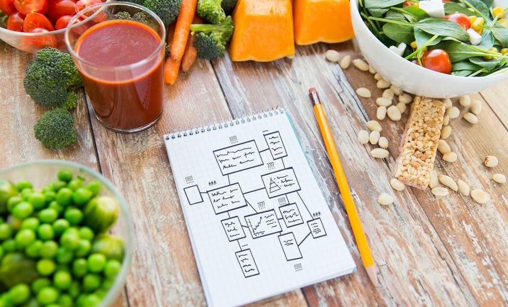 Nutritional plans