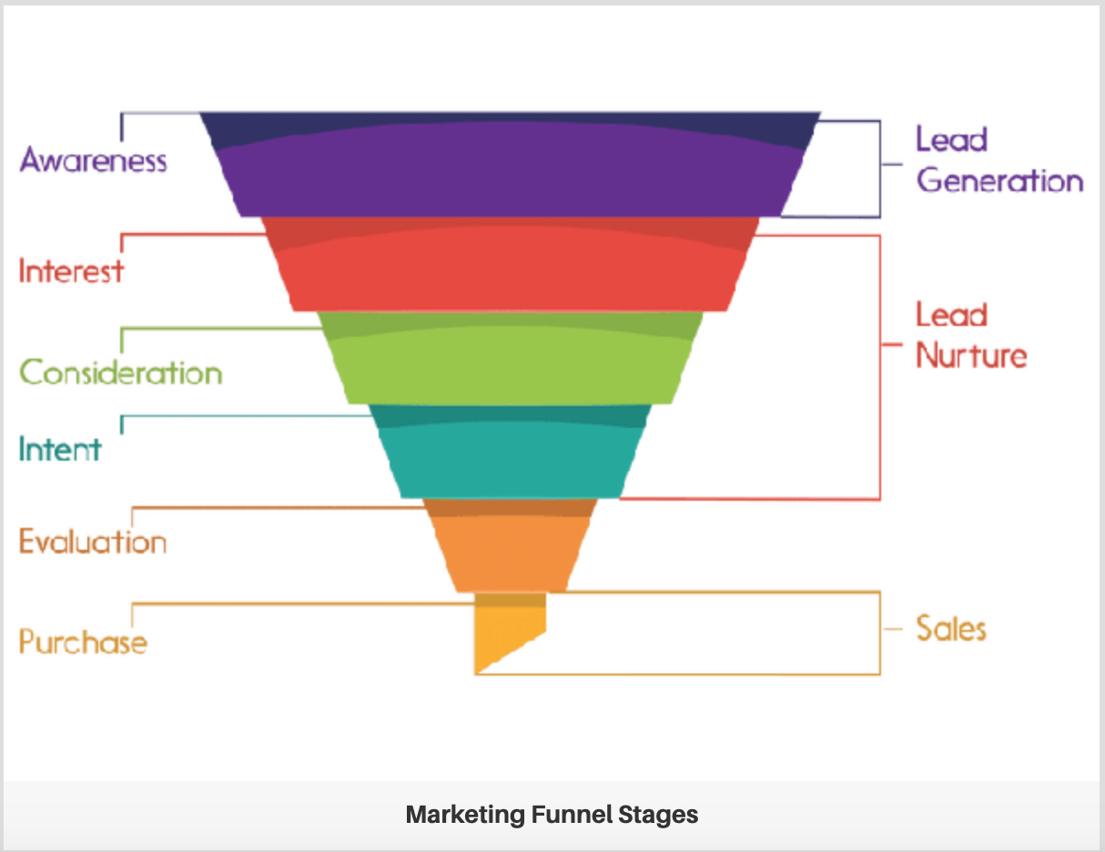 How to create The Ultimate Digital Marketing Funnel: A Step-by-Step Guide
